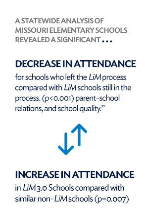 Stat culture attendance 4