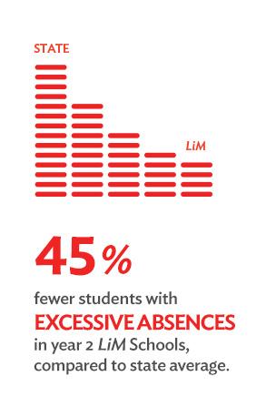 Stat culture attendance 6