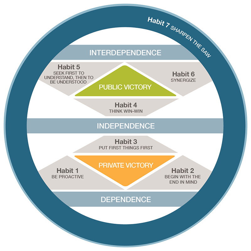 7 Habits of Highly Effective People Maturity Continuum