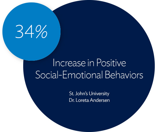 34% Increase in Positive Social Emotional Learning Behaviors