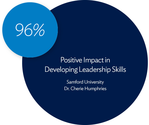 96% Positive Impact in Developing Leadership Skills