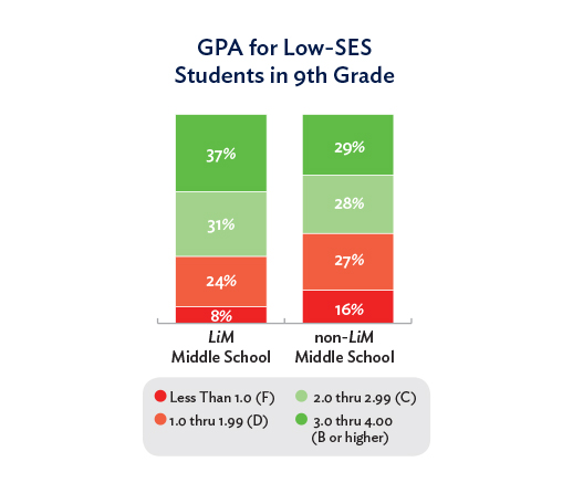 Student equity GPA